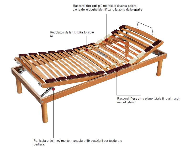 Dormire sano reti doghe legno