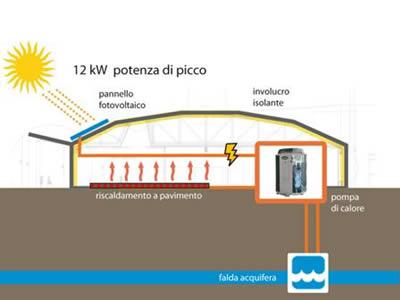 Scuola materna di Vinovo sfrutta energie rinnovabili