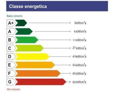 Classi energetiche degli elettrodomestici