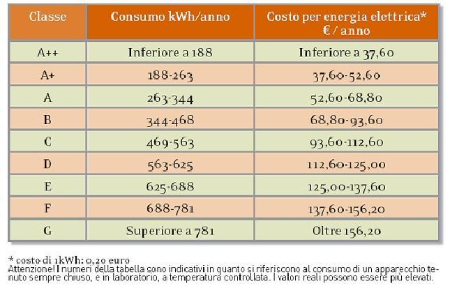 Classi energetiche degli elettrodomestici - Lavastoviglie a risparmio energetico ...